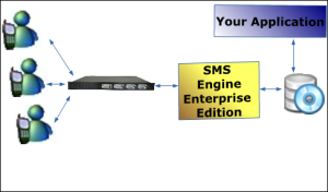 MOBITEK SMS Engine -- Enterprise Edition-S1