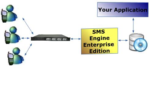 MOBITEK SMS Engine -- Enterprise Edition
