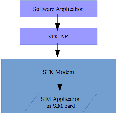 MOBITEK STK API version 6-01