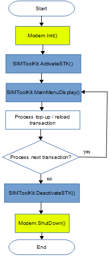 MOBITEK STK API version 6-02
