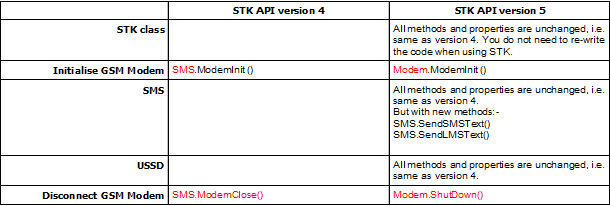 MOBITEK STK API version 6-06