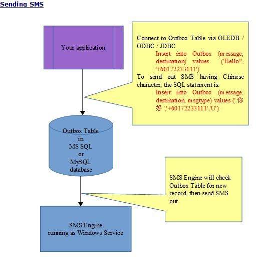 MOBITEK SMS Engine Enterprise Edition v.6-01